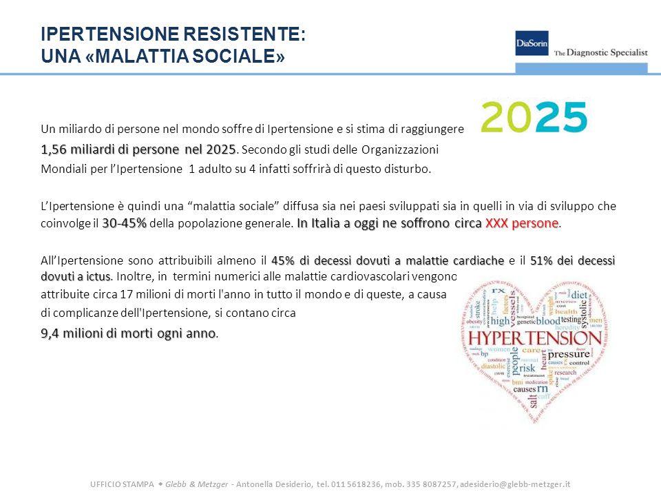 IPERTENSIONE RESISTENTE: UNA «MALATTIA SOCIALE» Un miliardo di persone nel mondo soffre di Ipertensione e si stima di raggiungere 1,56 miliardi di persone nel 2025 1,56 miliardi di persone nel 2025.