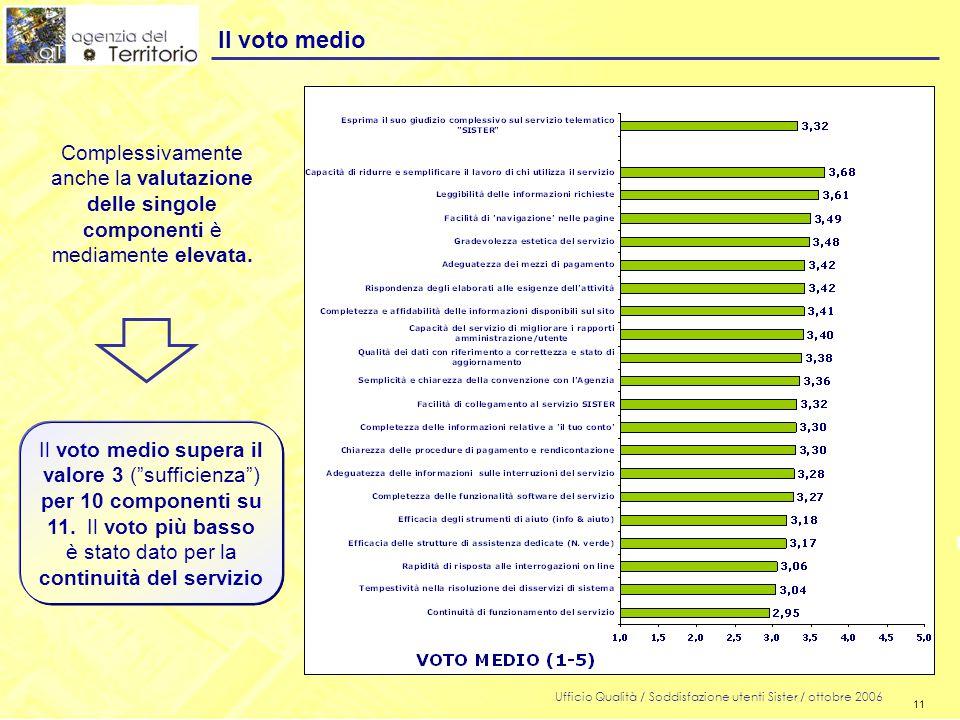 11 Ufficio Qualità / Soddisfazione utenti Sister / ottobre 2006 11 Il voto medio Il voto medio supera il valore 3 ( sufficienza ) per 10 componenti su 11.