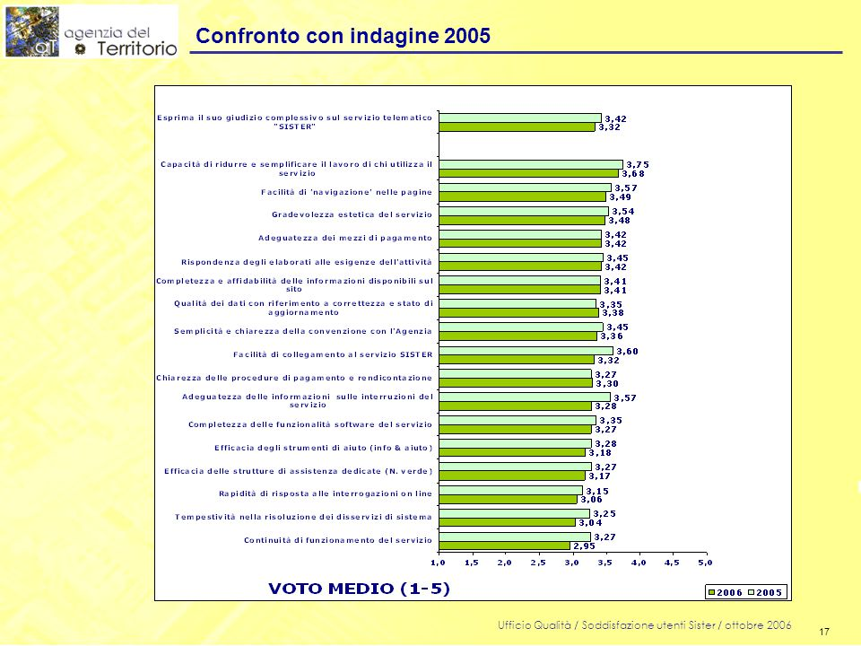 17 Ufficio Qualità / Soddisfazione utenti Sister / ottobre 2006 17 Confronto con indagine 2005