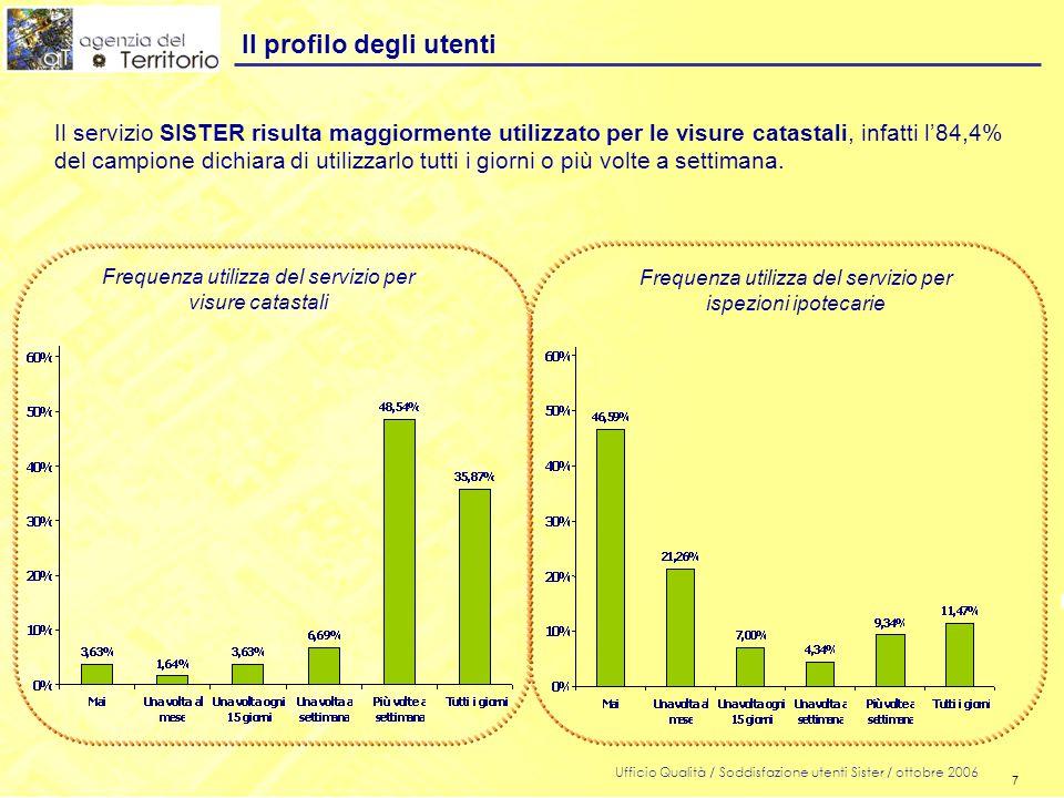 7 Ufficio Qualità / Soddisfazione utenti Sister / ottobre 2006 7 Il profilo degli utenti Il servizio SISTER risulta maggiormente utilizzato per le visure catastali, infatti l'84,4% del campione dichiara di utilizzarlo tutti i giorni o più volte a settimana.