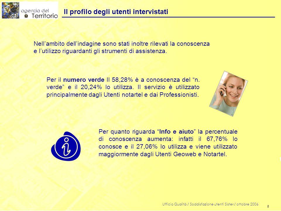 8 Ufficio Qualità / Soddisfazione utenti Sister / ottobre 2006 8 Il profilo degli utenti intervistati Nell'ambito dell'indagine sono stati inoltre rilevati la conoscenza e l'utilizzo riguardanti gli strumenti di assistenza.