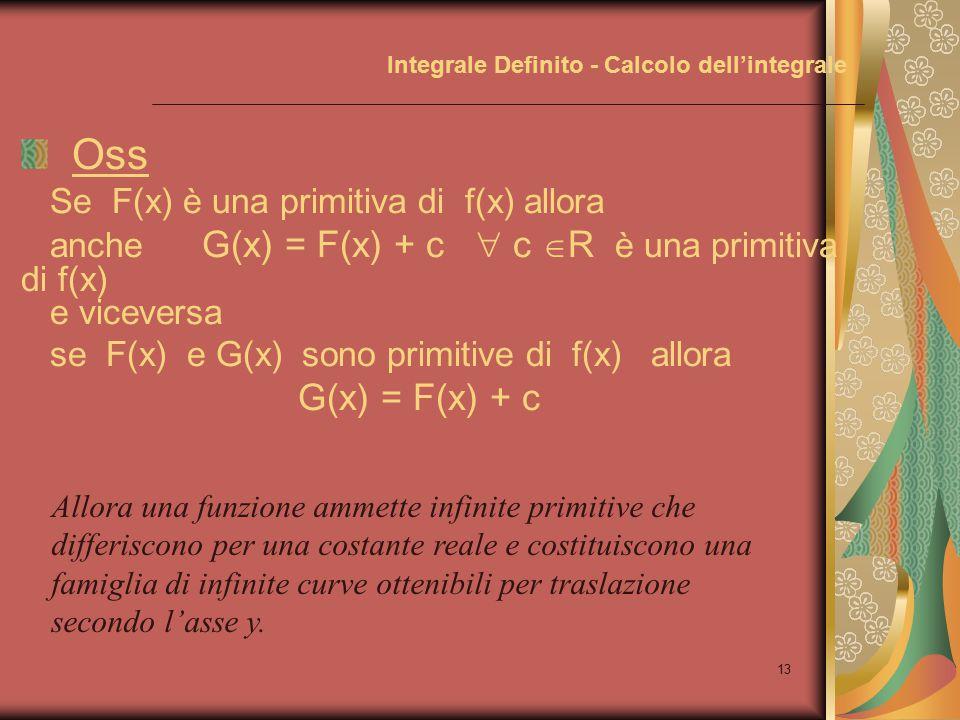 12 Integrale Definito - Calcolo dell'integrale Primitive, alcuni esempi: Primitiva (2x) = x 2 --- infatti  D(x 2 ) = 2x Primitiva (cosx) = senx --- infatti  D(senx) = cosx Primitiva (1/x) = lnx --- infatti  D(lnx) = 1/x Primitiva (1/cos 2 x) = tgx --- infatti  D(tgx) = 1/cos 2 x Osserviamo anche che: D(x 2 -1) = 2x --- quindi  Primitiva (2x) = x 2 –1 D(x 2 +5) = 2x --- quindi  Primitiva (2x) = x 2 +5 D(x 2 +a) = 2x --- quindi  Primitiva (2x) = x 2 +a