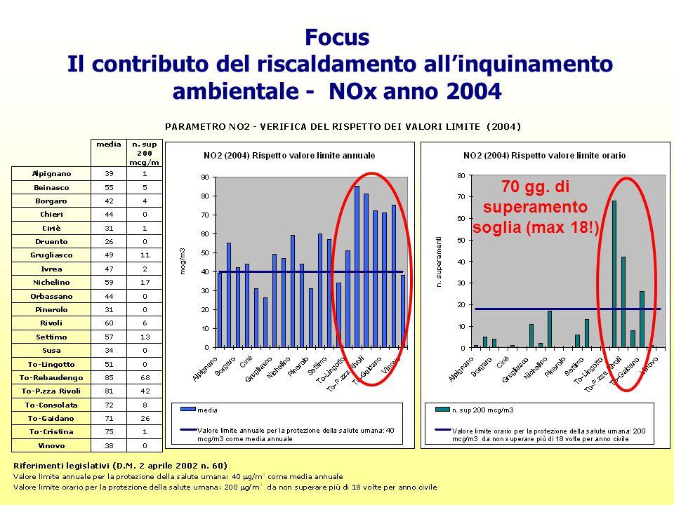 Focus Il contributo del riscaldamento all'inquinamento ambientale - NOx anno 2004 70 gg. di superamento soglia (max 18!)