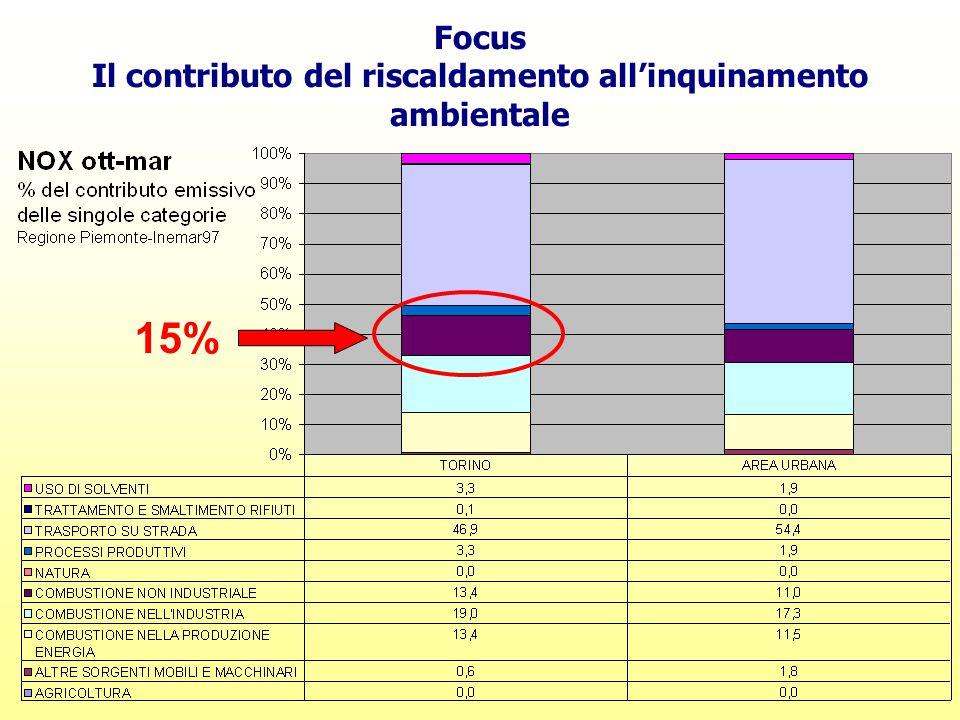 Focus Il contributo del riscaldamento all'inquinamento ambientale 15%