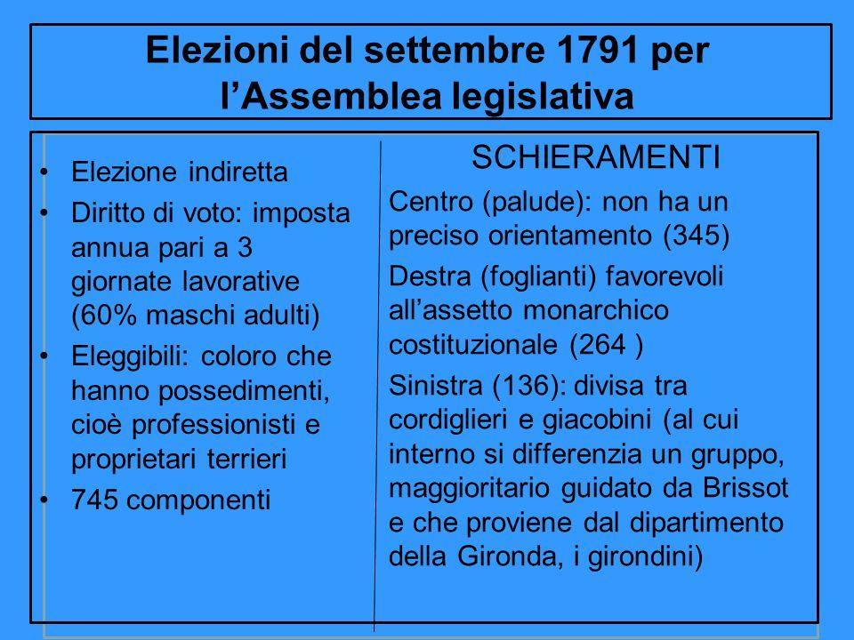 Elezioni del settembre 1791 per l'Assemblea legislativa SCHIERAMENTI Centro (palude): non ha un preciso orientamento (345) Destra (foglianti) favorevo