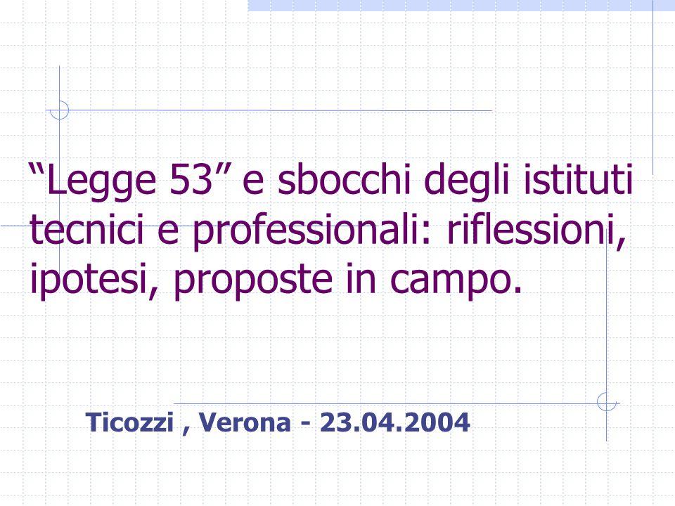 """""""Legge 53"""" e sbocchi degli istituti tecnici e professionali: riflessioni, ipotesi, proposte in campo. Ticozzi, Verona - 23.04.2004"""