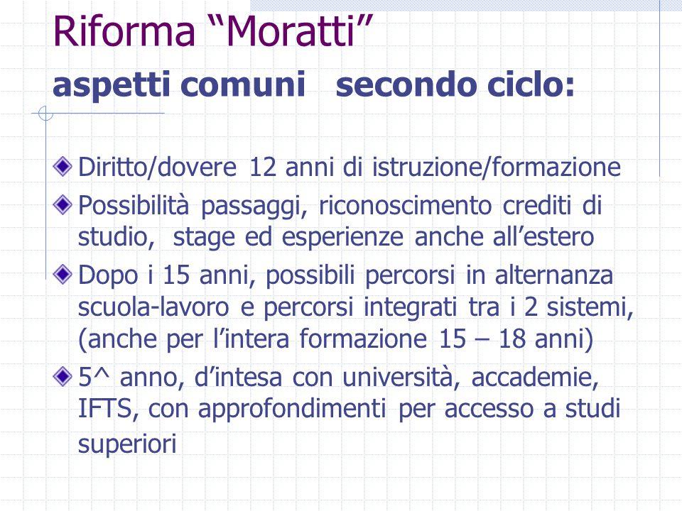 """Riforma """"Moratti"""" aspetti comuni secondo ciclo: Diritto/dovere 12 anni di istruzione/formazione Possibilità passaggi, riconoscimento crediti di studio"""