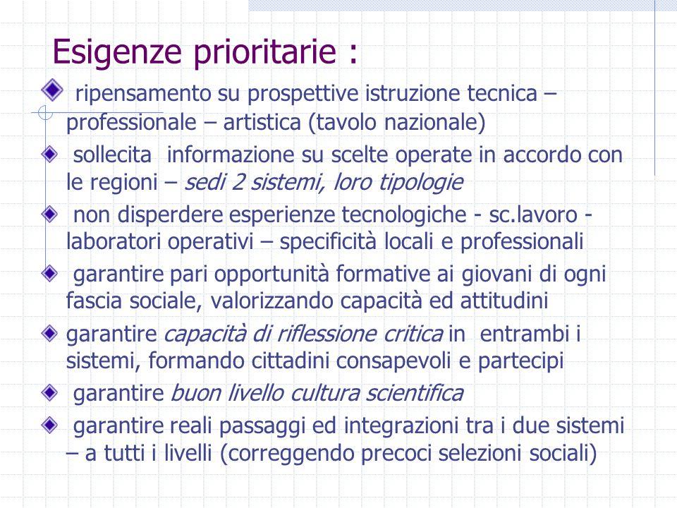 Esigenze prioritarie : ripensamento su prospettive istruzione tecnica – professionale – artistica (tavolo nazionale) sollecita informazione su scelte