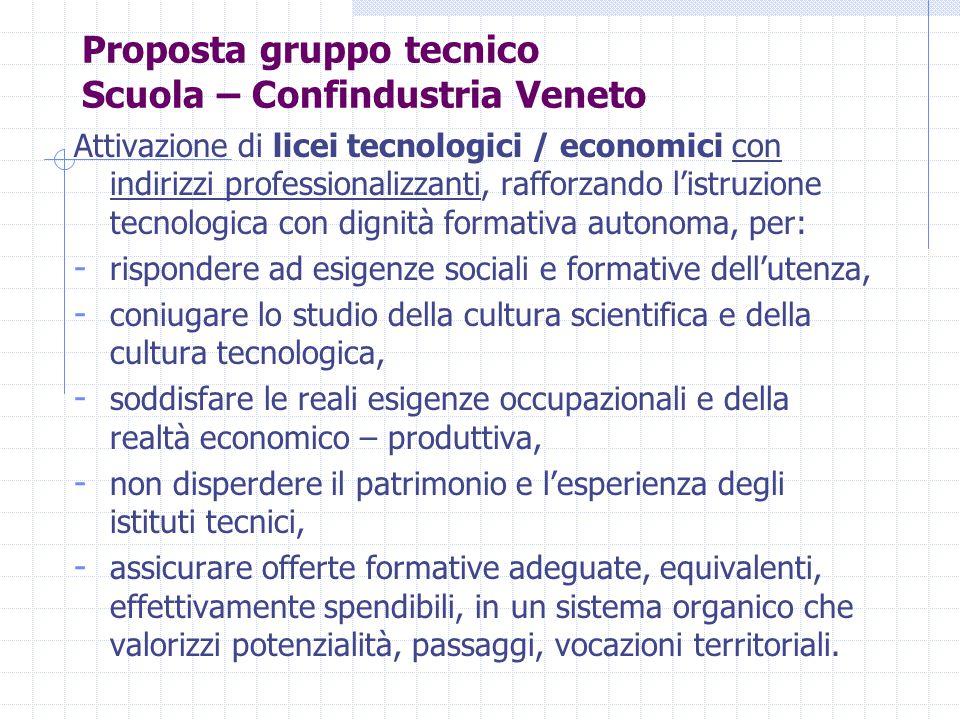 Proposta gruppo tecnico Scuola – Confindustria Veneto Attivazione di licei tecnologici / economici con indirizzi professionalizzanti, rafforzando l'is