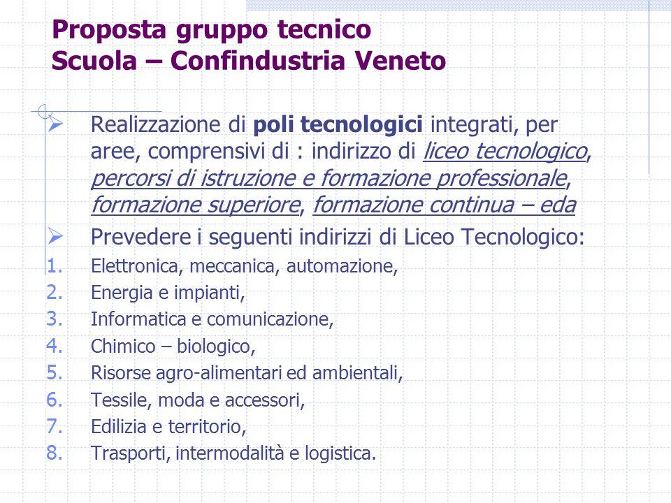  Realizzazione di poli tecnologici integrati, per aree, comprensivi di : indirizzo di liceo tecnologico, percorsi di istruzione e formazione professi