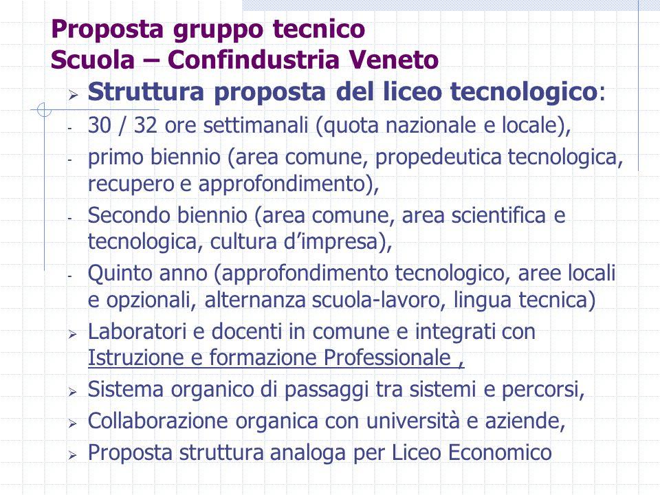 Struttura proposta del liceo tecnologico: - 30 / 32 ore settimanali (quota nazionale e locale), - primo biennio (area comune, propedeutica tecnologi