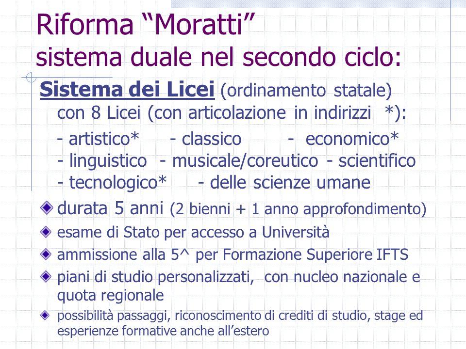 """Riforma """"Moratti"""" sistema duale nel secondo ciclo: Sistema dei Licei (ordinamento statale) con 8 Licei (con articolazione in indirizzi *): - artistico"""
