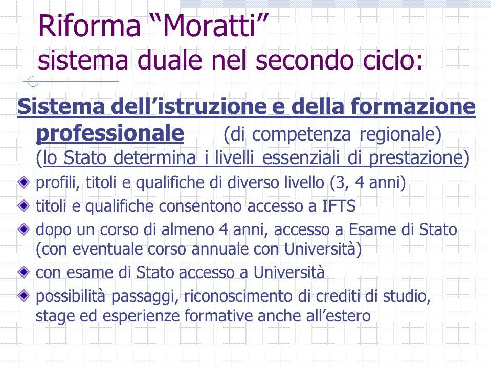 """Riforma """"Moratti"""" sistema duale nel secondo ciclo: Sistema dell'istruzione e della formazione professionale (di competenza regionale) (lo Stato determ"""