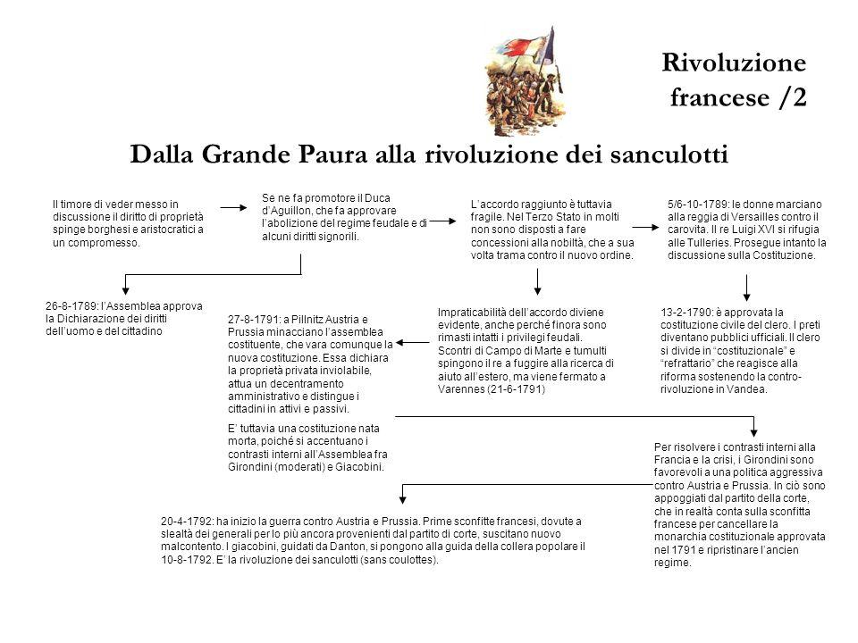 Rivoluzione francese /2 Dalla Grande Paura alla rivoluzione dei sanculotti Il timore di veder messo in discussione il diritto di proprietà spinge borg