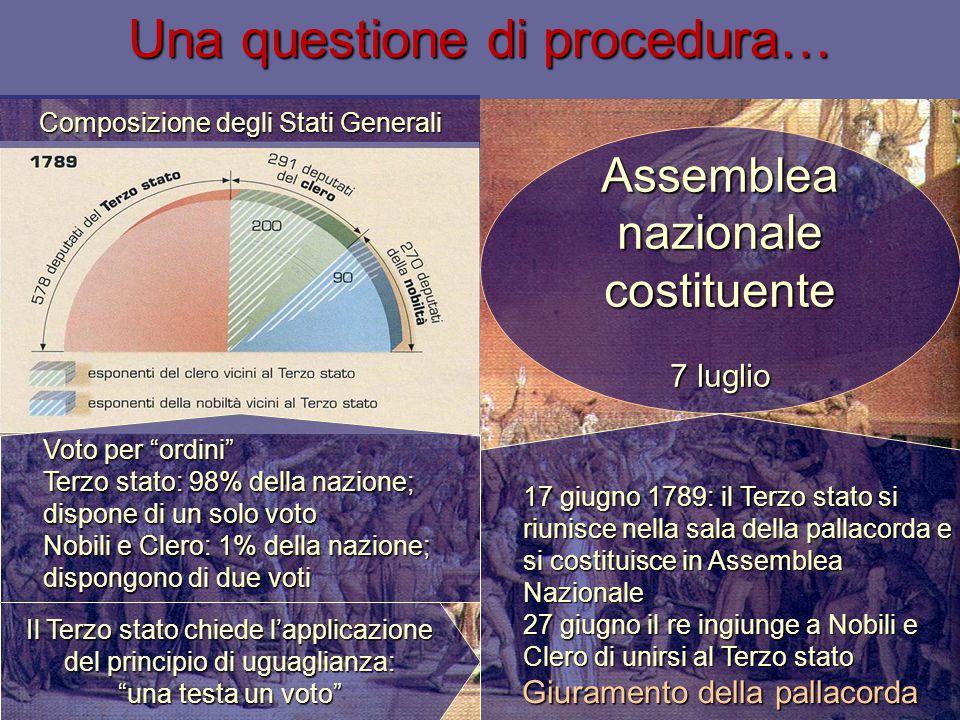 """Assemblea nazionale costituente 7 luglio Una questione di procedura… Voto per """"ordini"""" Terzo stato: 98% della nazione; dispone di un solo voto Nobili"""