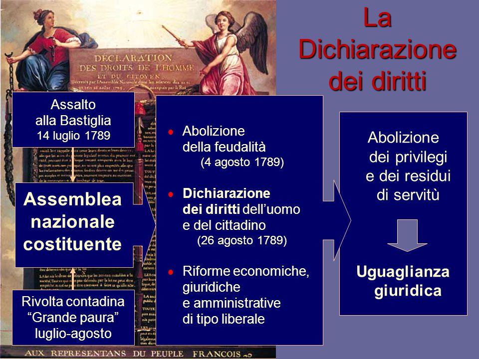 Abolizione dei privilegi e dei residui di servitù Uguaglianza giuridica La Dichiarazione dei diritti Assalto alla Bastiglia 14 luglio 1789 Assemblea n