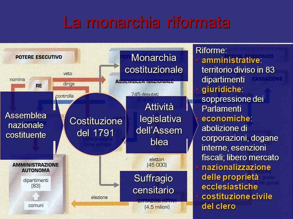 La monarchia riformata Costituzione del 1791 Monarchia costituzionale Suffragio censitario Riforme: amministrative: territorio diviso in 83 dipartimen