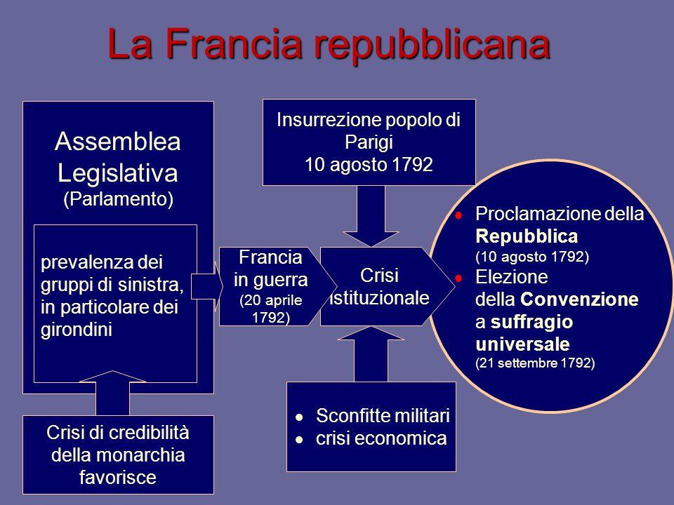 La Francia repubblicana  Proclamazione della Repubblica (10 agosto 1792)  Elezione della Convenzione a suffragio universale (21 settembre 1792) Asse