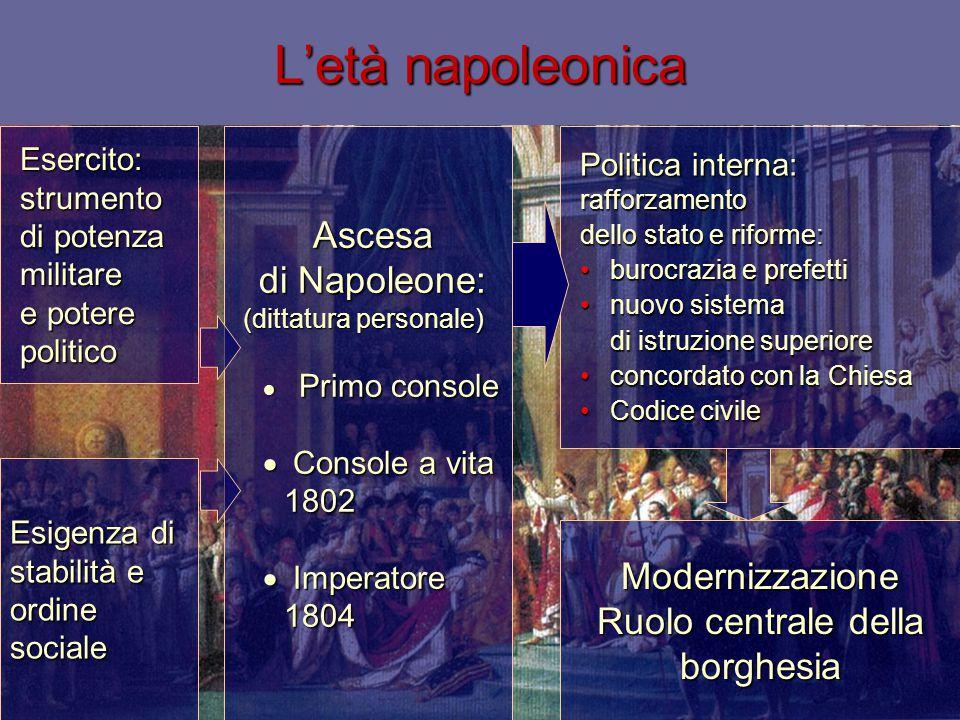 Politica interna: rafforzamento dello stato e riforme: burocrazia e prefettiburocrazia e prefetti nuovo sistema di istruzione superiorenuovo sistema d