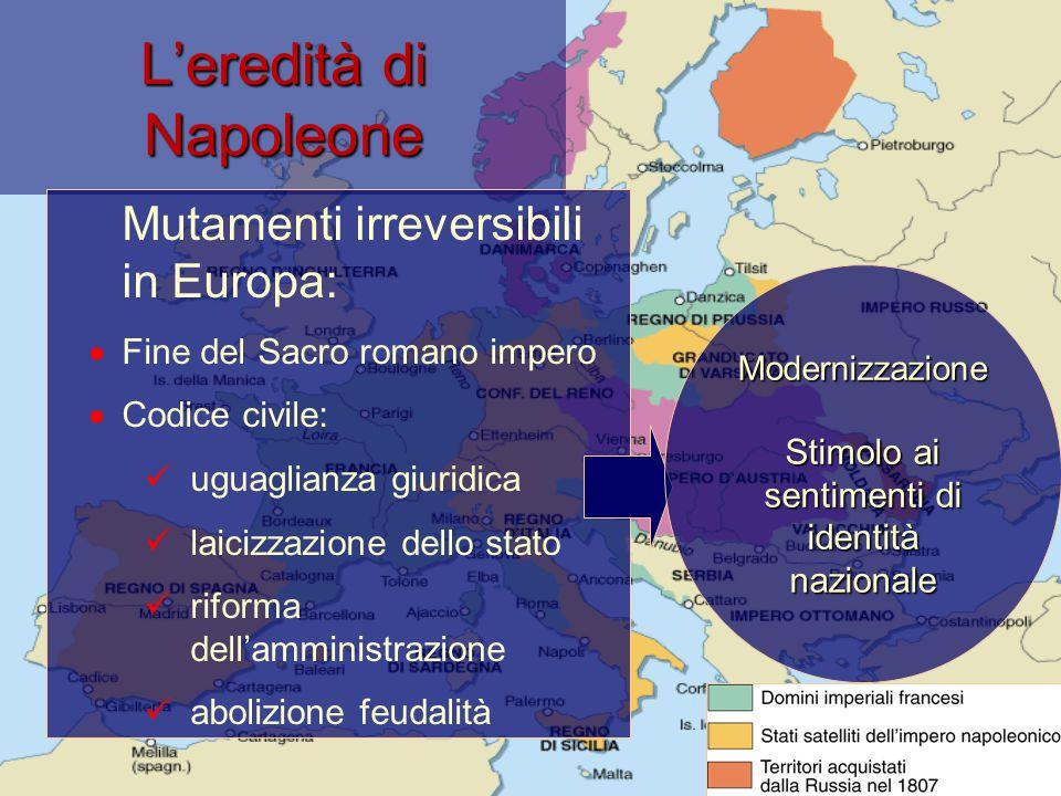 L'eredità di Napoleone Mutamenti irreversibili in Europa:  Fine del Sacro romano impero  Codice civile: uguaglianza giuridica laicizzazione dello st