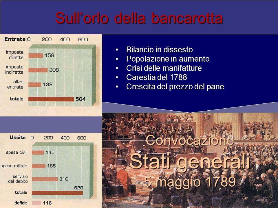 Sull'orlo della bancarotta Bilancio in dissesto Popolazione in aumento Crisi delle manifatture Carestia del 1788 Crescita del prezzo del pane Convocazione Stati generali 5 maggio 1789