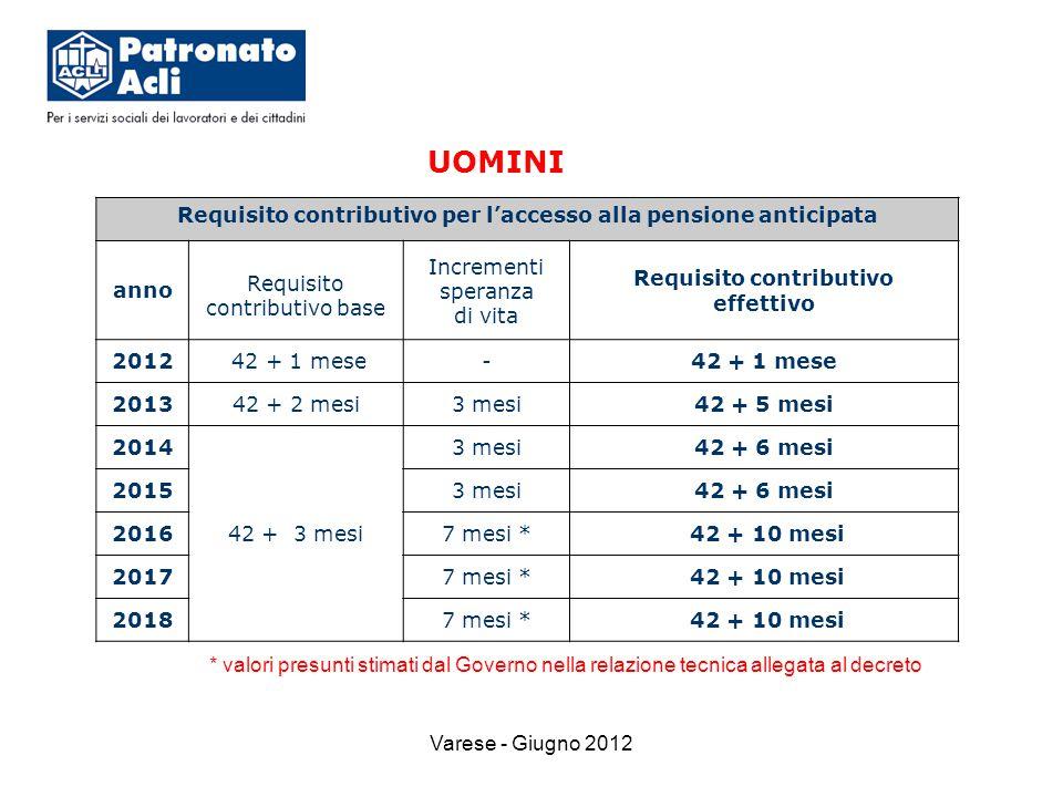 Varese - Giugno 2012 * valori presunti stimati dal Governo nella relazione tecnica allegata al decreto Requisito contributivo per l'accesso alla pensione anticipata anno Requisito contributivo base Incrementi speranza di vita Requisito contributivo effettivo 2012 42 + 1 mese- 201342 + 2 mesi3 mesi42 + 5 mesi 2014 42 + 3 mesi 3 mesi42 + 6 mesi 20153 mesi42 + 6 mesi 20167 mesi * 42 + 10 mesi 20177 mesi * 42 + 10 mesi 20187 mesi * 42 + 10 mesi UOMINI