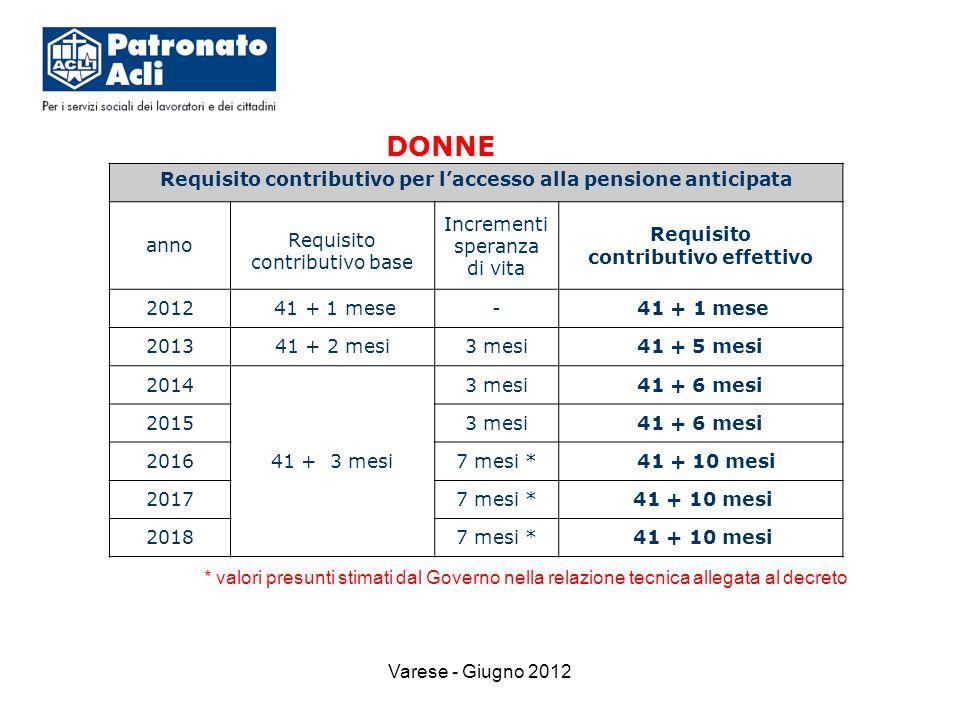 Varese - Giugno 2012 * valori presunti stimati dal Governo nella relazione tecnica allegata al decreto Requisito contributivo per l'accesso alla pensione anticipata anno Requisito contributivo base Incrementi speranza di vita Requisito contributivo effettivo 2012 41 + 1 mese- 201341 + 2 mesi3 mesi41 + 5 mesi 2014 41 + 3 mesi 3 mesi41 + 6 mesi 20153 mesi41 + 6 mesi 20167 mesi * 41 + 10 mesi 20177 mesi * 41 + 10 mesi 20187 mesi * 41 + 10 mesi DONNE