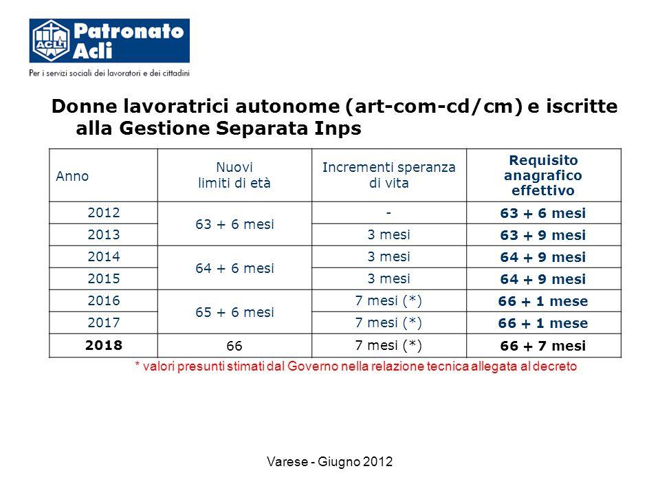 Varese - Giugno 2012 Donne lavoratrici autonome (art-com-cd/cm) e iscritte alla Gestione Separata Inps * valori presunti stimati dal Governo nella relazione tecnica allegata al decreto Anno Nuovi limiti di età Incrementi speranza di vita Requisito anagrafico effettivo 2012 63 + 6 mesi - 20133 mesi63 + 9 mesi 2014 64 + 6 mesi 3 mesi64 + 9 mesi 20153 mesi64 + 9 mesi 2016 65 + 6 mesi 7 mesi (*)66 + 1 mese 20177 mesi (*)66 + 1 mese 2018667 mesi (*)66 + 7 mesi