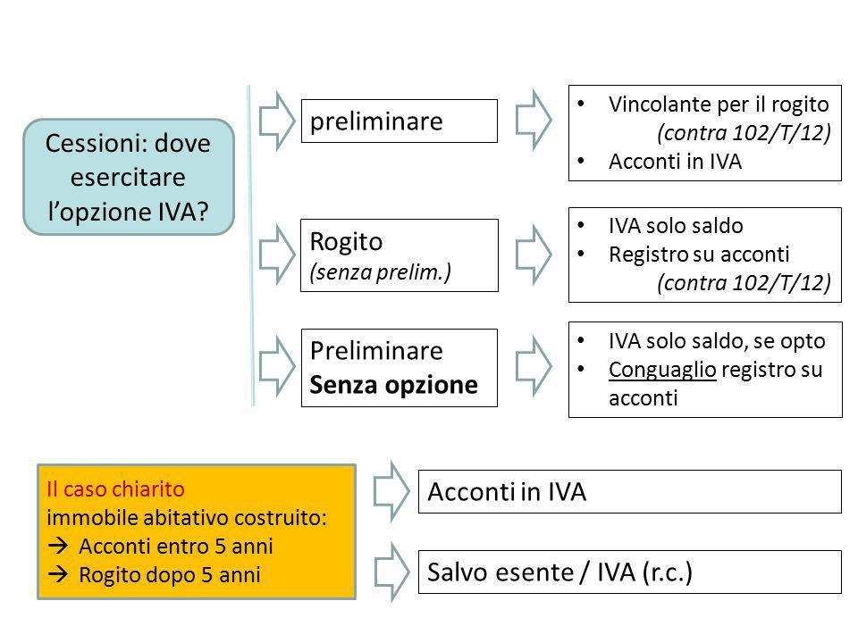 Cessioni: dove esercitare l'opzione IVA? Rogito (senza prelim.) preliminare Vincolante per il rogito (contra 102/T/12) Acconti in IVA IVA solo saldo R