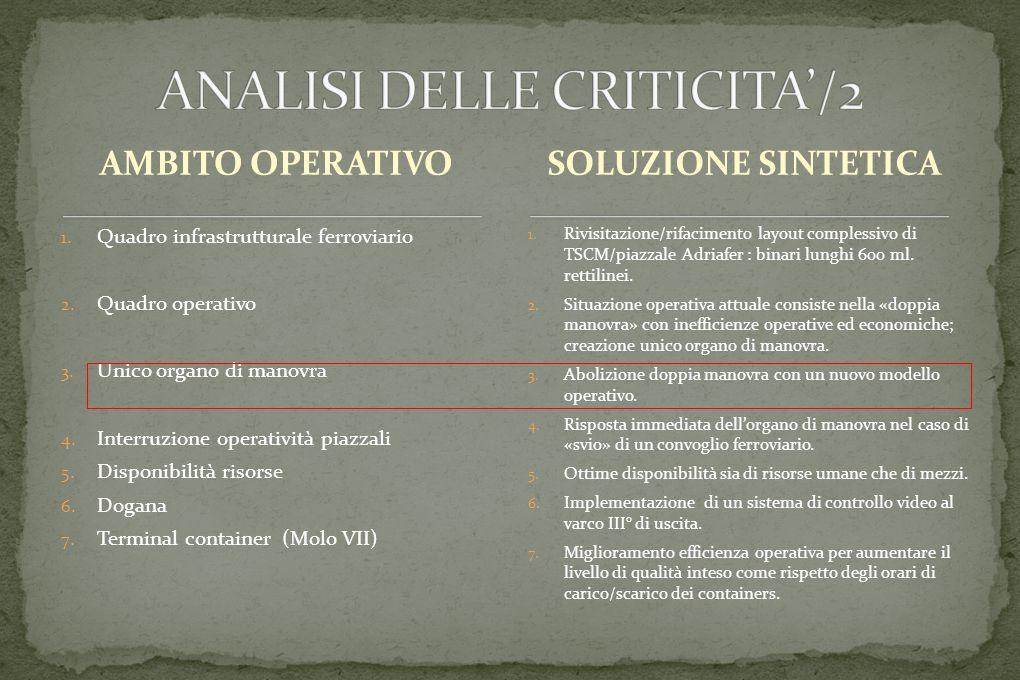 AMBITO OPERATIVO 1. Quadro infrastrutturale ferroviario 2.