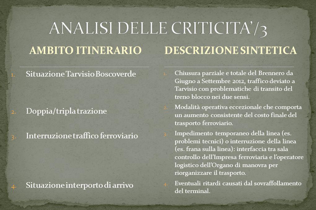 AMBITO ITINERARIO 1. Situazione Tarvisio Boscoverde 2.