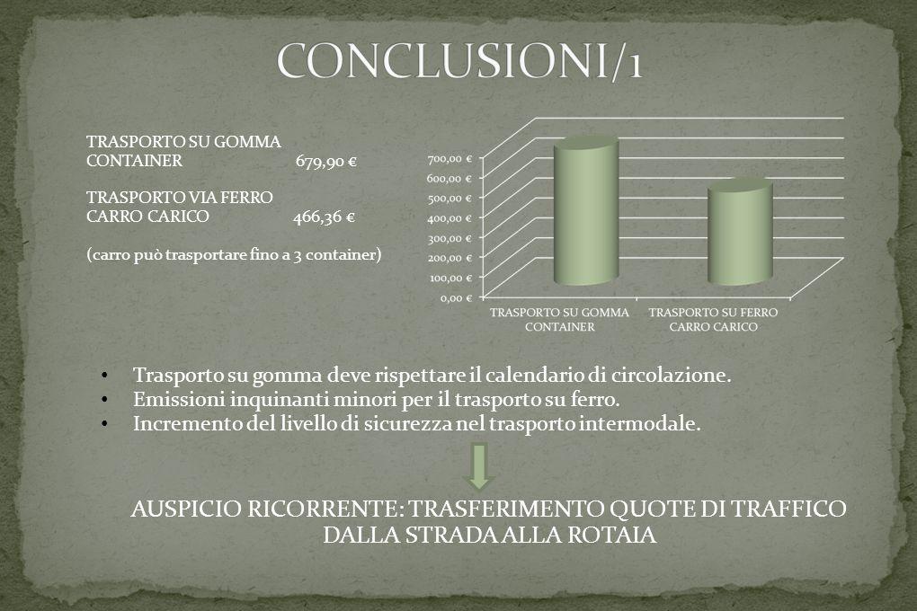 TRASPORTO SU GOMMA CONTAINER 679,90 € TRASPORTO VIA FERRO CARRO CARICO 466,36 € (carro può trasportare fino a 3 container) Trasporto su gomma deve rispettare il calendario di circolazione.
