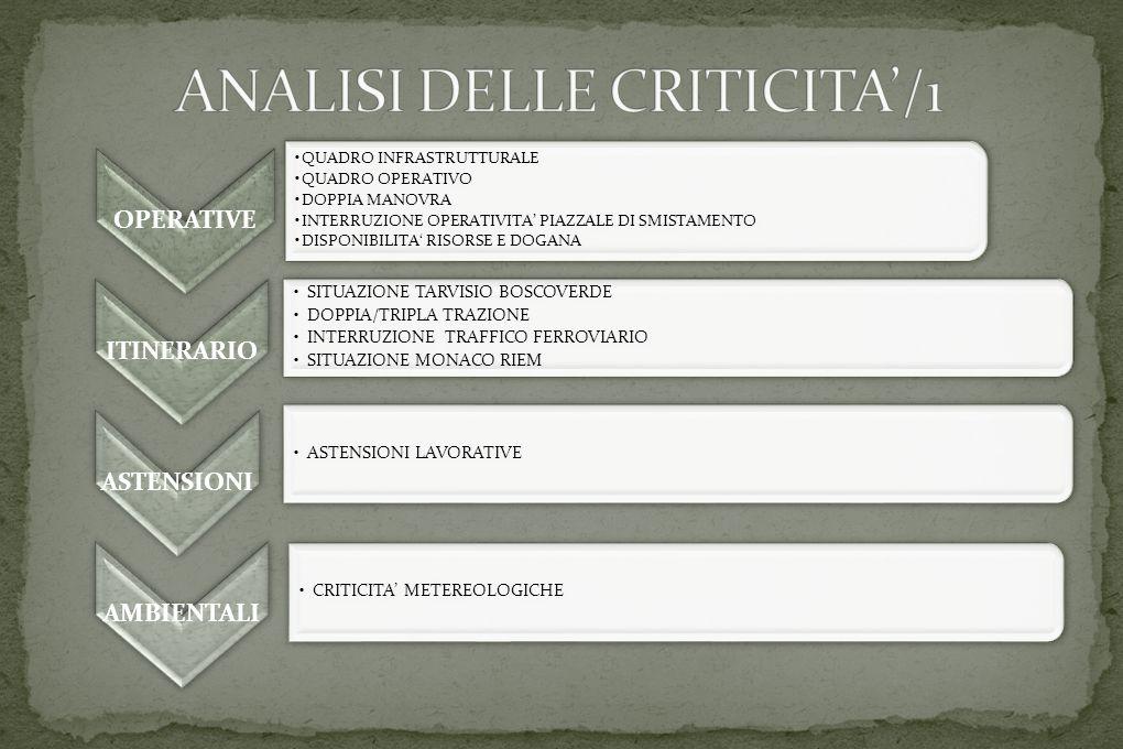 AMBITO OPERATIVO 1.Quadro infrastrutturale ferroviario 2.