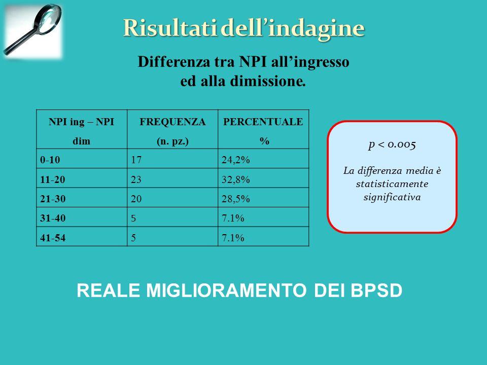NPI ing  NPI dim FREQUENZA (n. pz.) PERCENTUALE % 0-101724,2% 11-202332,8% 21-302028,5% 31-40 5 7.1% 41-5457.1% Differenza tra NPI all'ingresso ed al