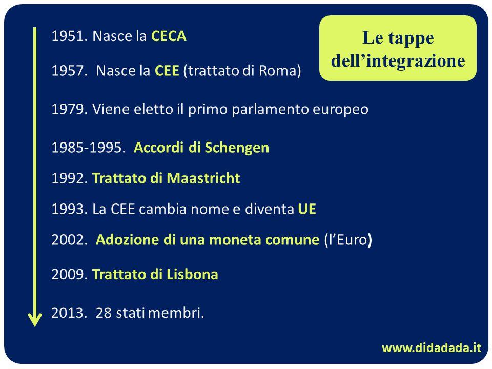 1951. Nasce la CECA 1957. Nasce la CEE (trattato di Roma) 1979. Viene eletto il primo parlamento europeo 1992. Trattato di Maastricht 1993. La CEE cam
