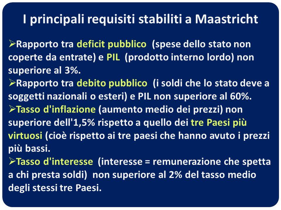  Rapporto tra deficit pubblico (spese dello stato non coperte da entrate) e PIL (prodotto interno lordo) non superiore al 3%.  Rapporto tra debito p