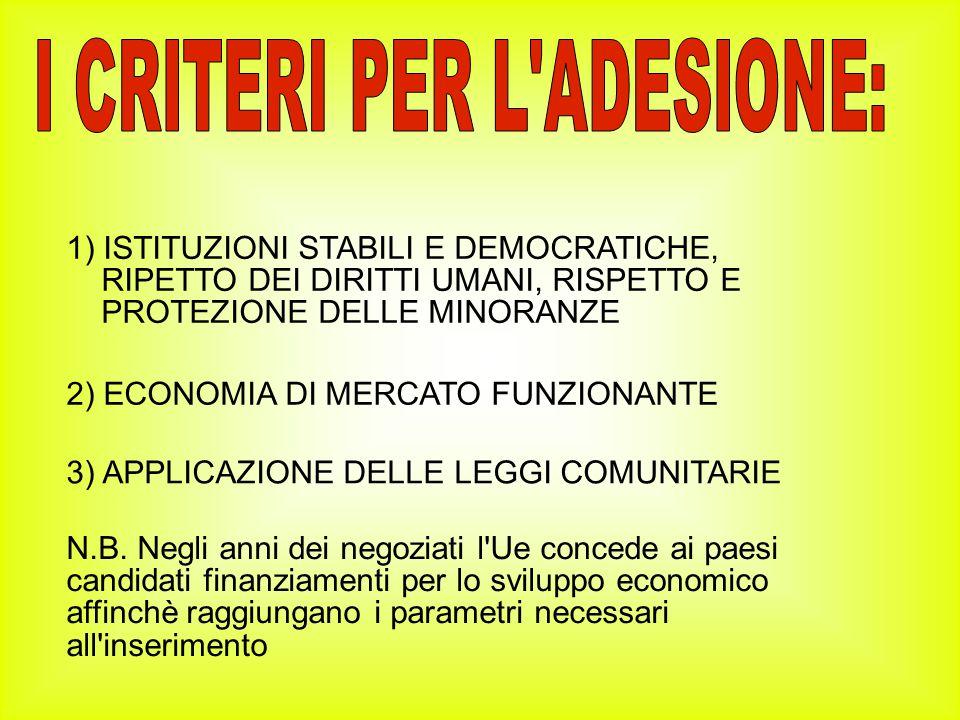 1) ISTITUZIONI STABILI E DEMOCRATICHE, RIPETTO DEI DIRITTI UMANI, RISPETTO E PROTEZIONE DELLE MINORANZE 2) ECONOMIA DI MERCATO FUNZIONANTE 3) APPLICAZIONE DELLE LEGGI COMUNITARIE N.B.