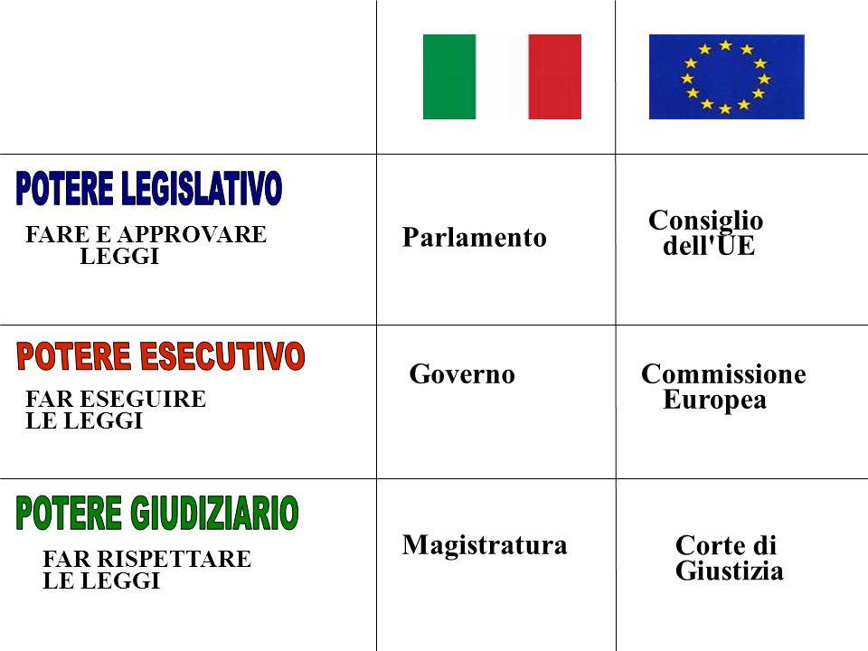 FARE E APPROVARE LEGGI FAR ESEGUIRE LE LEGGI FAR RISPETTARE LE LEGGI Parlamento Consiglio dell UE GovernoCommissione Europea Magistratura Corte di Giustizia
