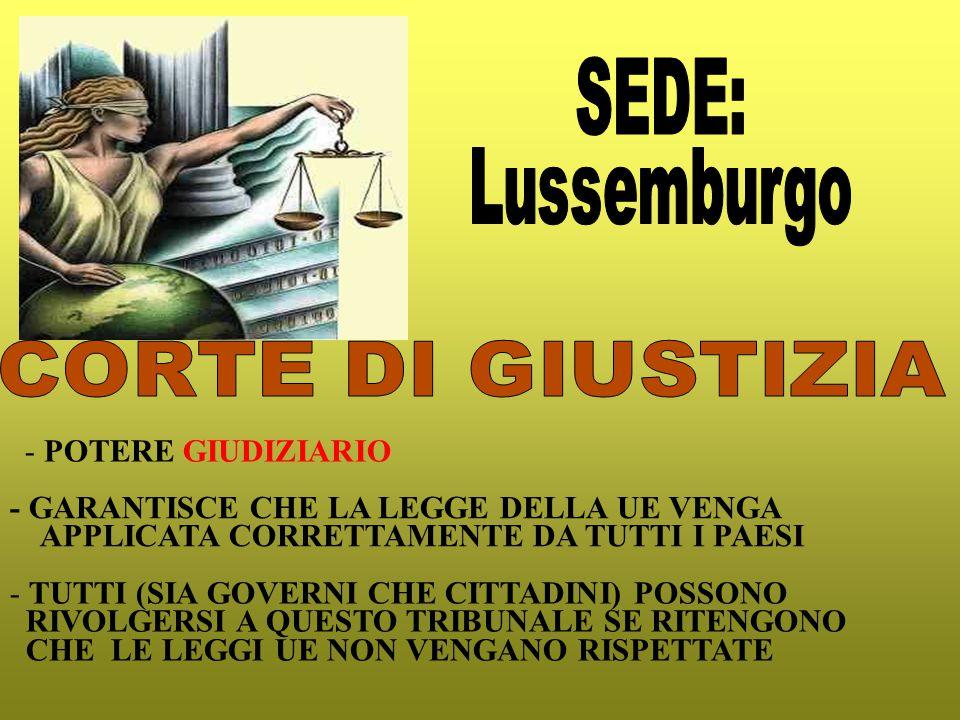 - POTERE GIUDIZIARIO - GARANTISCE CHE LA LEGGE DELLA UE VENGA APPLICATA CORRETTAMENTE DA TUTTI I PAESI - TUTTI (SIA GOVERNI CHE CITTADINI) POSSONO RIVOLGERSI A QUESTO TRIBUNALE SE RITENGONO CHE LE LEGGI UE NON VENGANO RISPETTATE