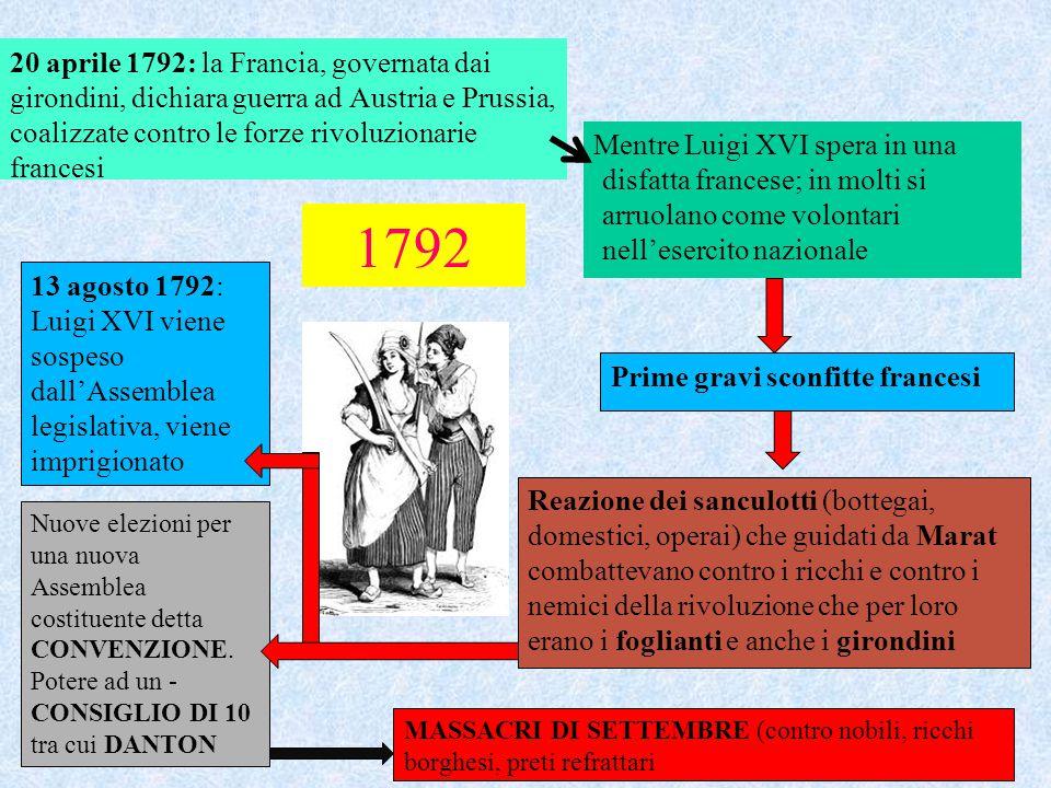1792 20 aprile 1792: la Francia, governata dai girondini, dichiara guerra ad Austria e Prussia, coalizzate contro le forze rivoluzionarie francesi Men