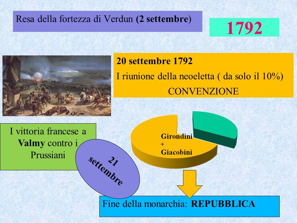 1792 Resa della fortezza di Verdun (2 settembre) 20 settembre 1792 I riunione della neoeletta ( da solo il 10%) CONVENZIONE I vittoria francese a Valm