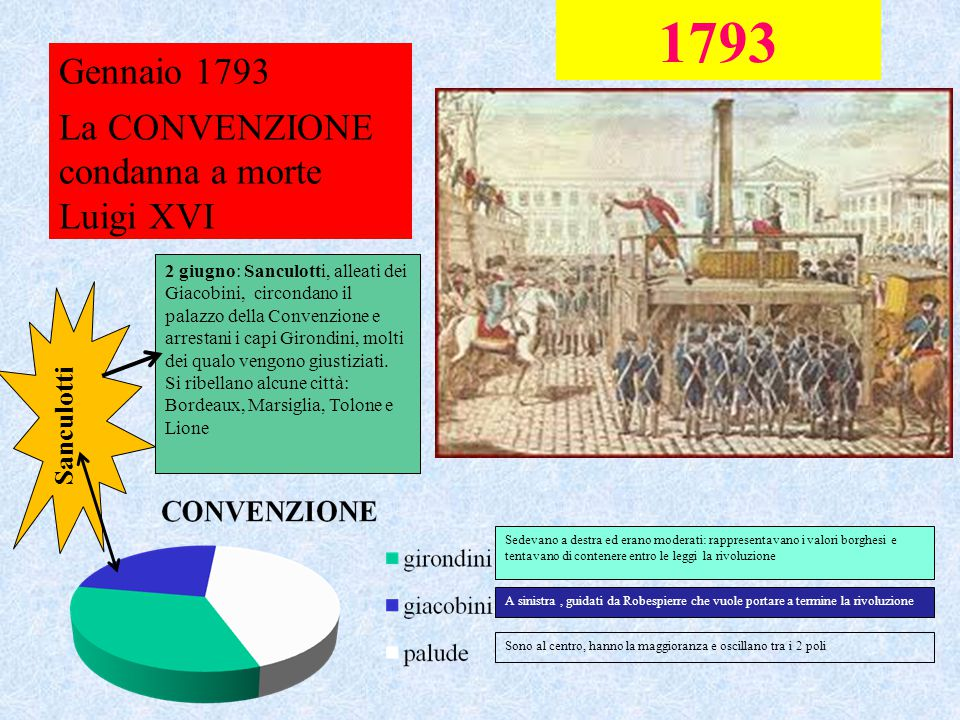 1793 Gennaio 1793 La CONVENZIONE condanna a morte Luigi XVI Sedevano a destra ed erano moderati: rappresentavano i valori borghesi e tentavano di cont