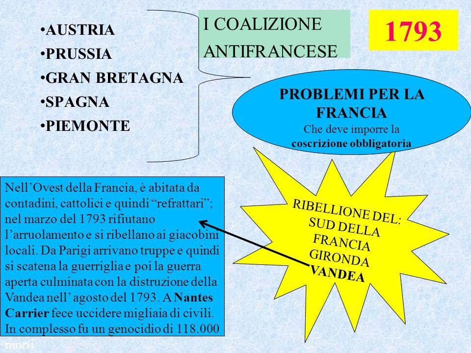AUSTRIA PRUSSIA GRAN BRETAGNA SPAGNA PIEMONTE I COALIZIONE ANTIFRANCESE 1793 RIBELLIONE DEL: SUD DELLA FRANCIA GIRONDA VANDEA PROBLEMI PER LA FRANCIA
