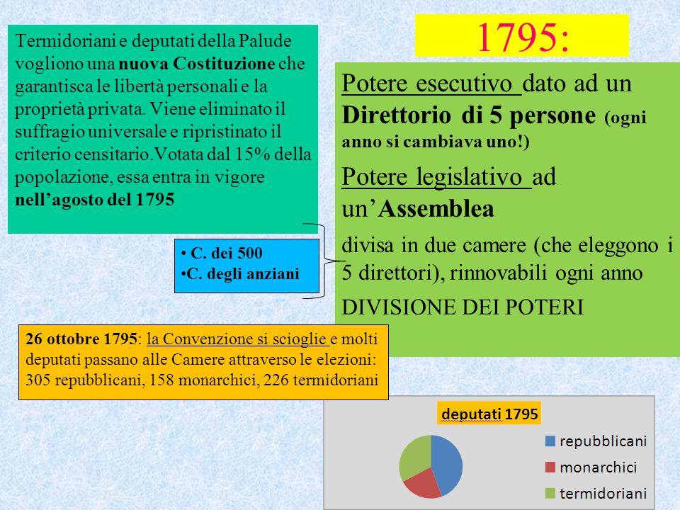 1795: Termidoriani e deputati della Palude vogliono una nuova Costituzione che garantisca le libertà personali e la proprietà privata. Viene eliminato