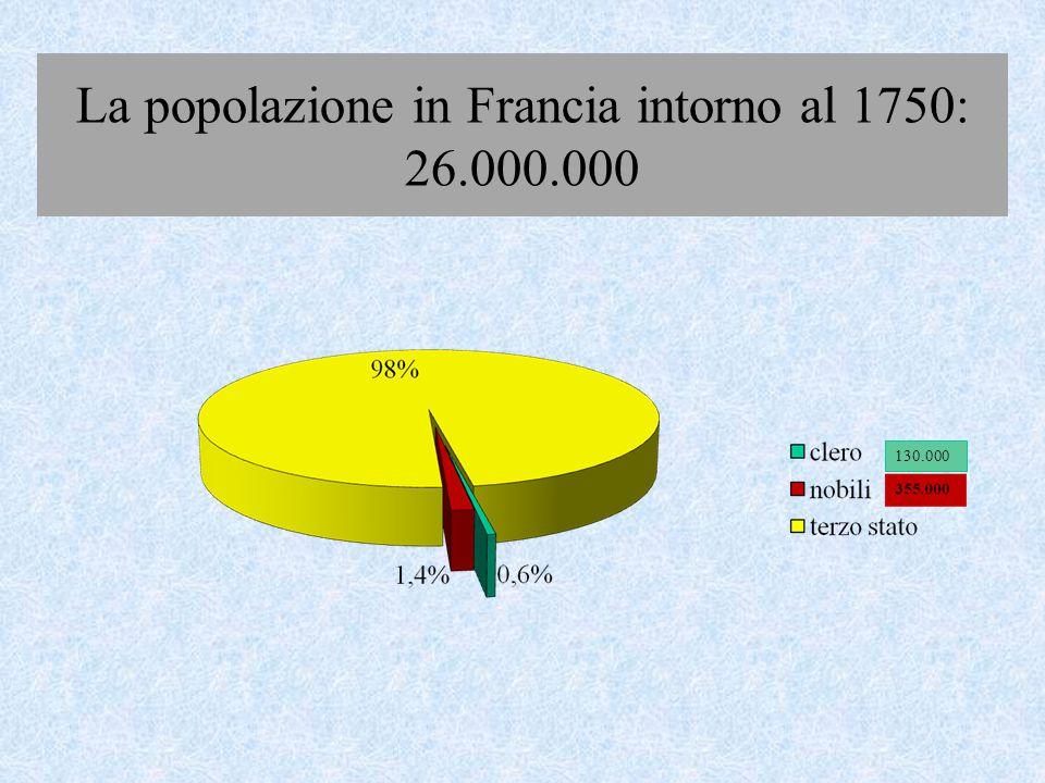 La popolazione in Francia intorno al 1750: 26.000.000 130.000