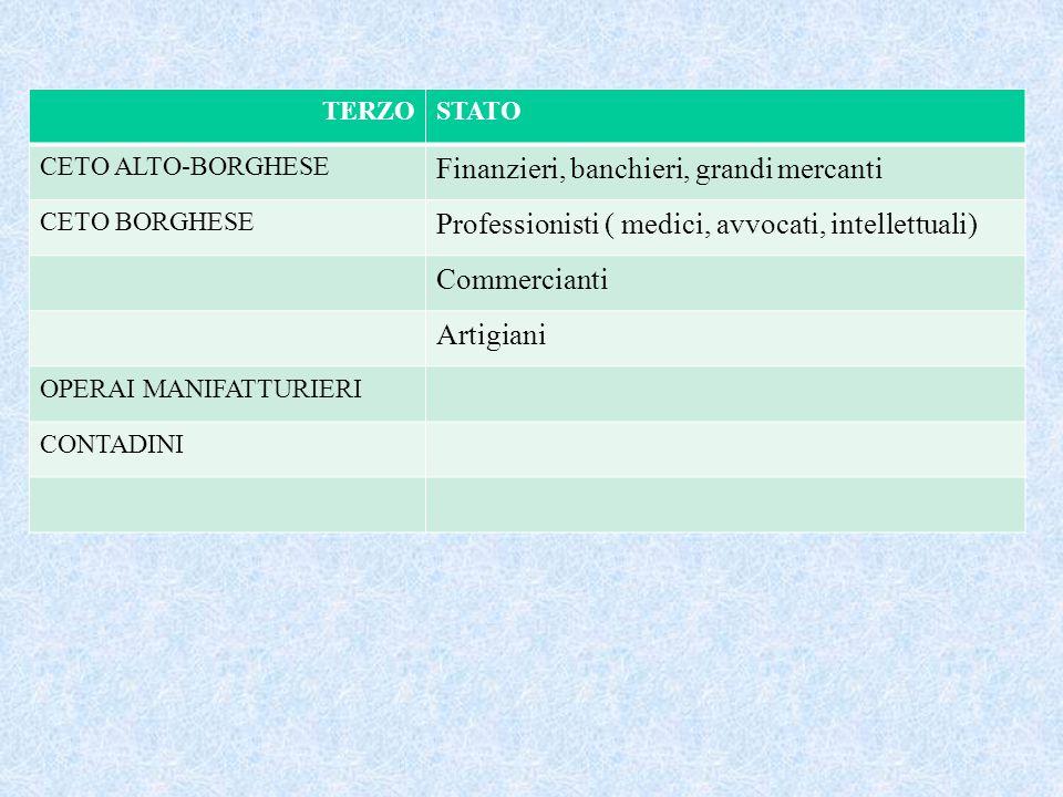 TERZOSTATO CETO ALTO-BORGHESE Finanzieri, banchieri, grandi mercanti CETO BORGHESE Professionisti ( medici, avvocati, intellettuali) Commercianti Arti