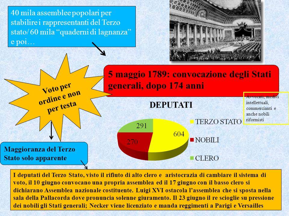 """40 mila assemblee popolari per stabilire i rappresentanti del Terzo stato/ 60 mila """"quaderni di lagnanza"""" e poi… 5 maggio 1789: convocazione degli Sta"""