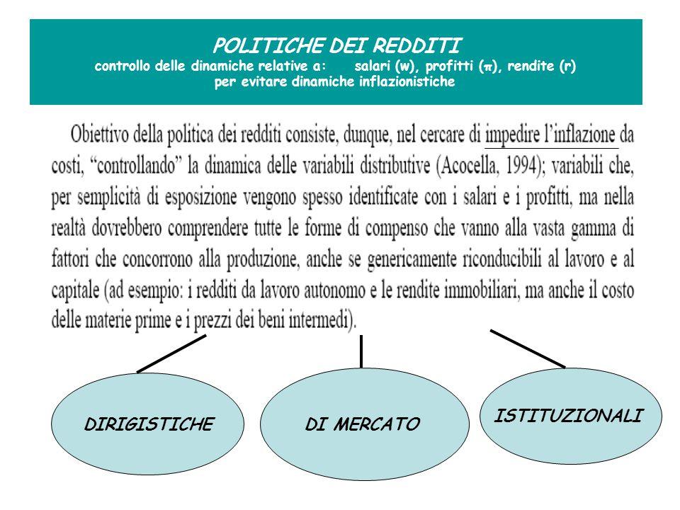 POLITICHE DEI REDDITI controllo delle dinamiche relative a: salari (w), profitti (π), rendite (r) per evitare dinamiche inflazionistiche DIRIGISTICHE DI MERCATO ISTITUZIONALI