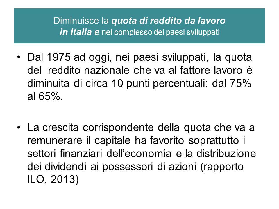 Diminuisce la quota di reddito da lavoro in Italia e nel complesso dei paesi sviluppati Dal 1975 ad oggi, nei paesi sviluppati, la quota del reddito nazionale che va al fattore lavoro è diminuita di circa 10 punti percentuali: dal 75% al 65%.