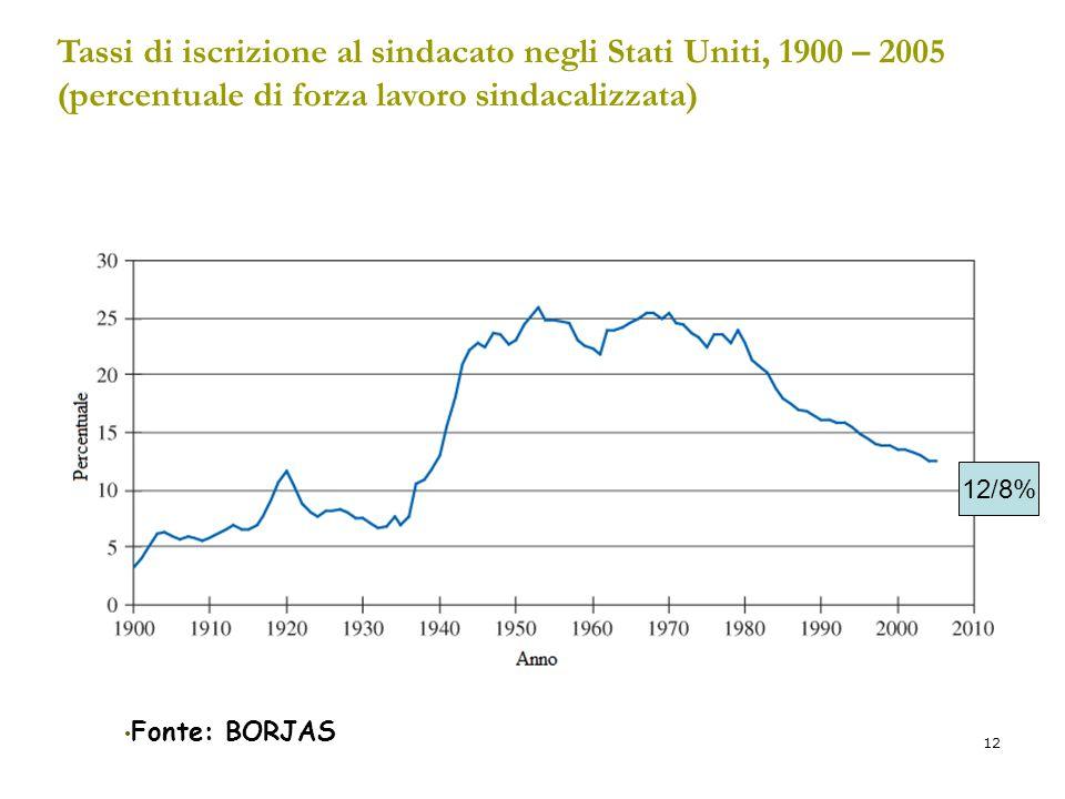 12 Tassi di iscrizione al sindacato negli Stati Uniti, 1900 – 2005 (percentuale di forza lavoro sindacalizzata) Fonte: BORJAS 12/8%